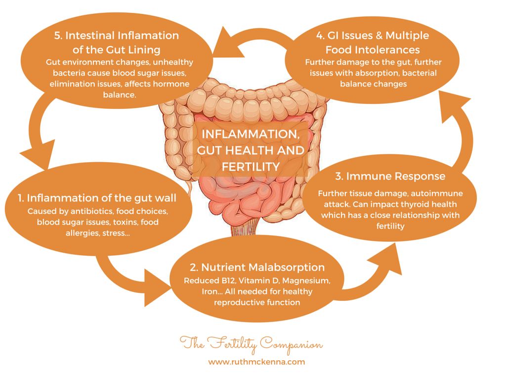 Inflammation of the gut wall